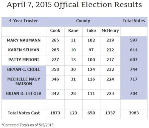 VBH 2015 Official Election Results