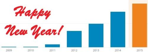 BHO Annual View Total Summaries